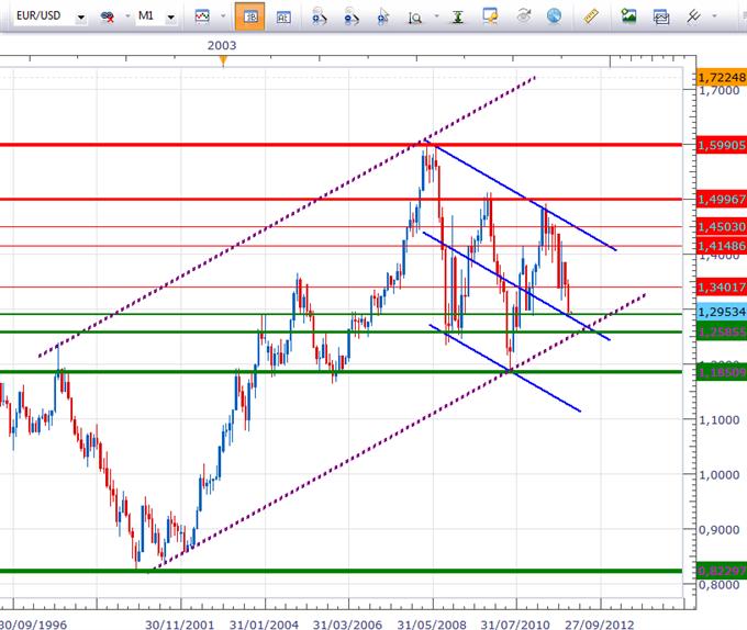 Point graphique sur l'Euro