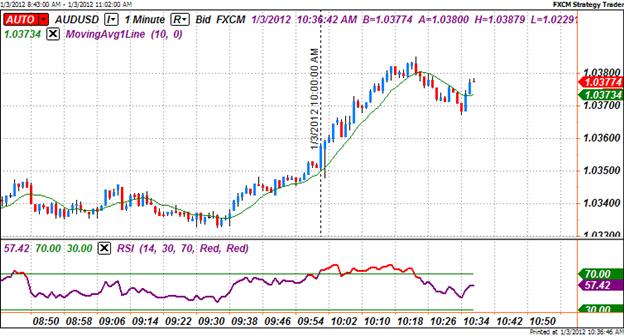 010312_US_ISM_Manufacturing_December_body_Picture_1.png, December ISM Manufacturing Index Rises to 6-month High; U.S. Dollar Slides