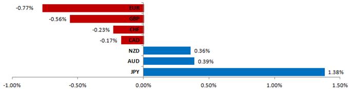 Dollar Faces Tough Week Ahead as Focus Turns to US Economic Data