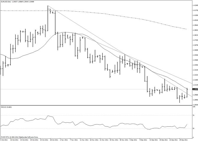 L'euro franchit une ligne de résistance de 2 mois