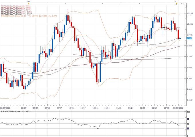US Dollar Index Classical Technical Report 01.04