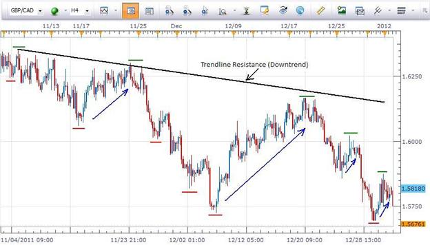 Trading_Opposing_Trends_body_trends_1_3_12.png, Trading Opposing Trends