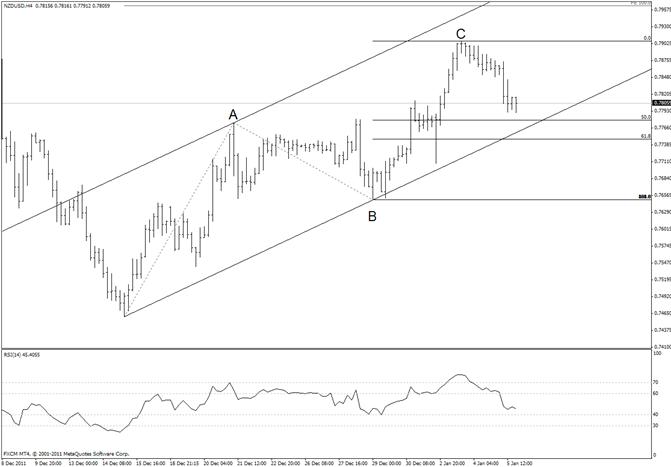 New Zealand Dollar Short Term Trendline Support Defines Trend