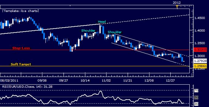 EURUSD: Second Target Hit on Short Trade