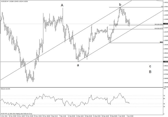 Australian Dollar Break Expected