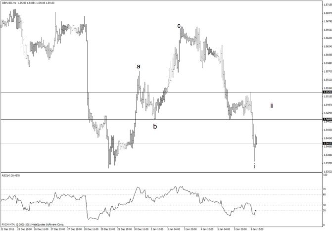 British Pound Resistance at 15465
