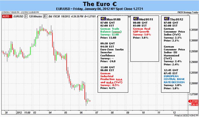 Les ventes d'euro s'accélèrent alors que les craintes concernant la crise de la dette continuent de s'intensifier