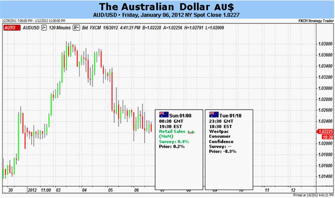 Le dollar australien en danger de plongeon au cours de la semaine à venir