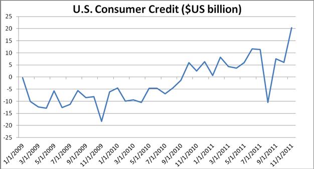 U.S. Consumer Credit Jumps by $20.4 Billion in November