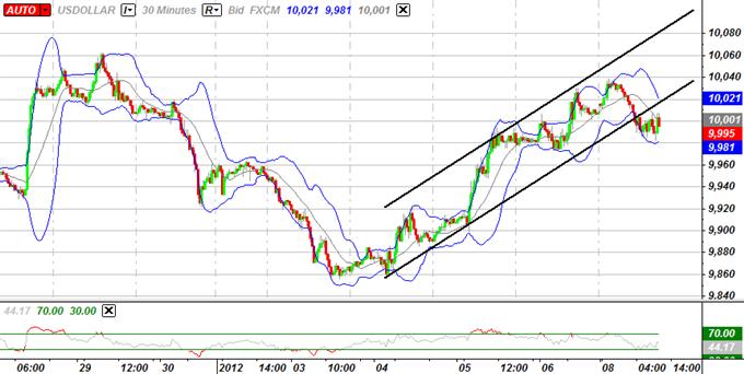 L'USD demeure confus avec des signaux mitigés, la faiblesse de l'aussie va s'accélérer