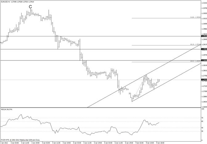 Les niveaux à la baisse de l'euro sont 12590 et 12455