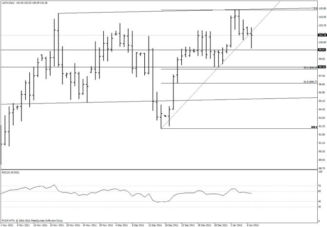 Crude Drops Through Trendline Support