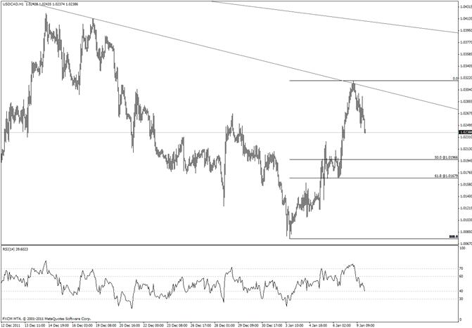Canadian Dollar Sharp Reversal at Trendline