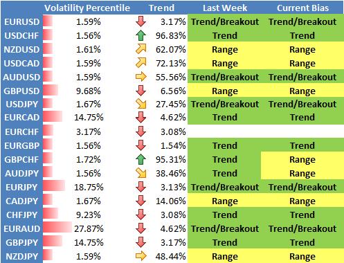 US Dollar Trading Favors Trend Strategies, but Reversal Risk High