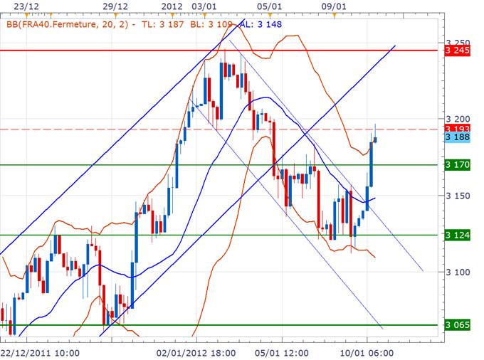 CAC 40 / DAX : Les marchés européens rallient, Fitch estime un abaissement du AAA français peu probable en 2012