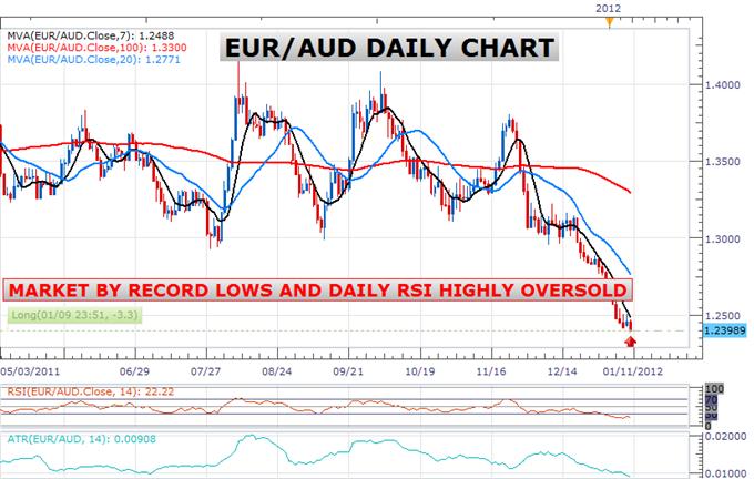 Fresh Long Position Established in Highly Oversold EUR/AUD Market