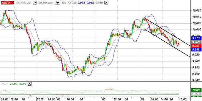 L'indice suggère encore de la puissance pour l'USD, la livre sterling fera face aux prix liés au range