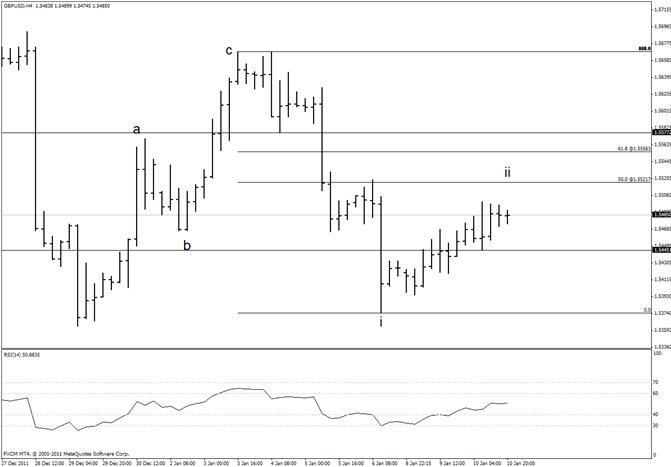 British Pound Resistance above 15500