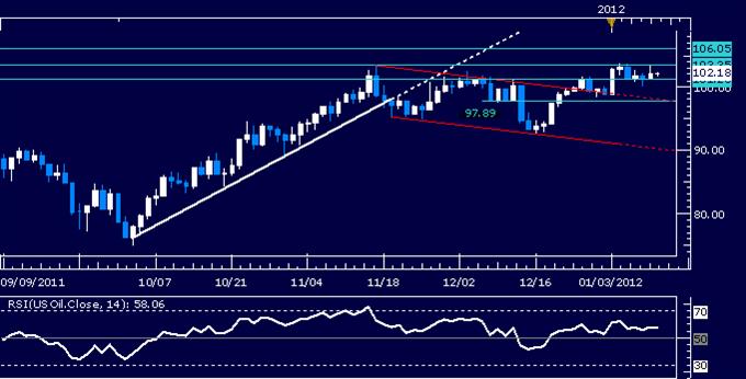 Crude Oil, Gold Under Pressure as Returning Risk Aversion Boosts Dollar