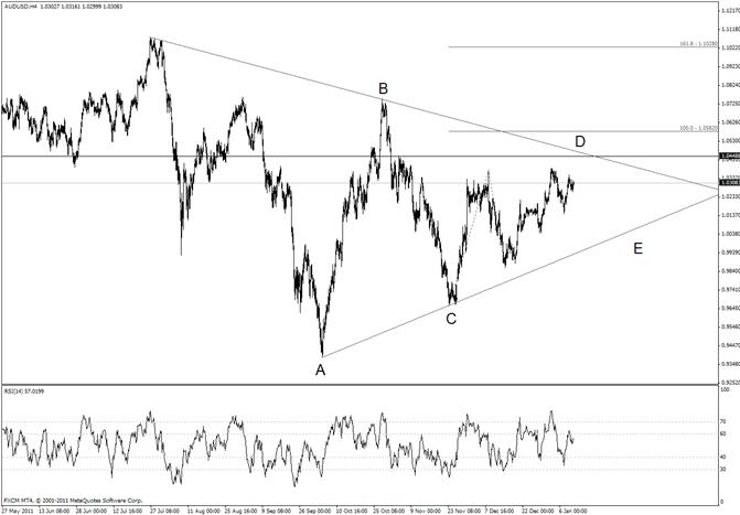 Australian Dollar Consolidates at Top of Range