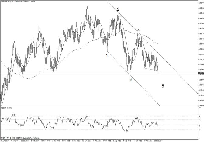 British Pound Plummets-Nears October Low