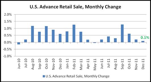 011212_US_Advance_Retail_Sales_December_body_Chart_2.png, U.S. Dollar Resumes Loss as December Retail Sales Miss Estimates