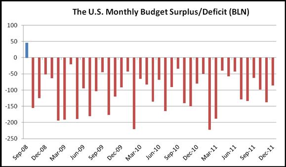 U.S. Posts $86 Billion December Budget Deficit; USD/CAD Gains