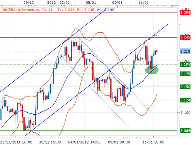 CAC 40 / DAX : Légère baisse avant la BCE, adjudications en Italie et Espagne attendues ce matin