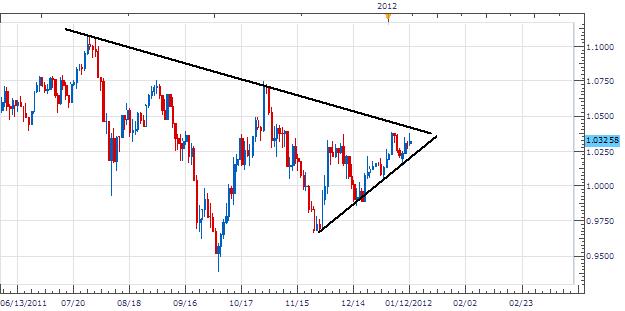 Le dollar aussie grimpe vers une résistance à 1.0380