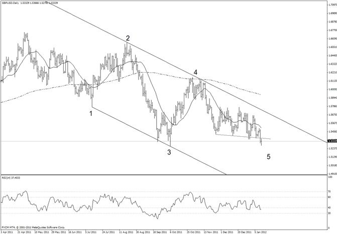 British Pound Tests October Low-15500 Remains Key