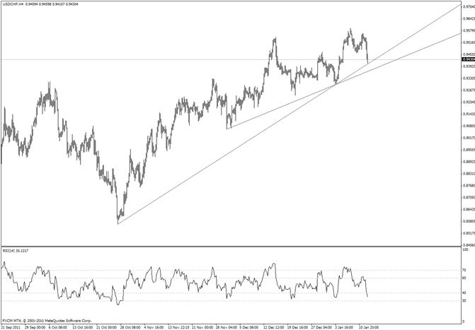 Swiss Franc at 20 day Average-Nearing Multi Month Trendline