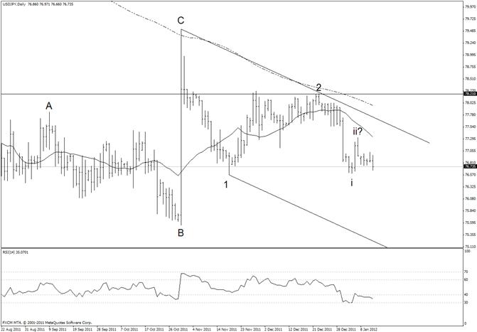 Japanese Yen Attempting Break from Tight Range