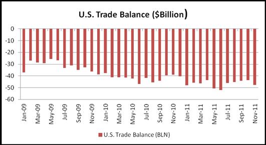 U.S. Dollar Surges Despite Unexpectedly Widened November Trade Deficit