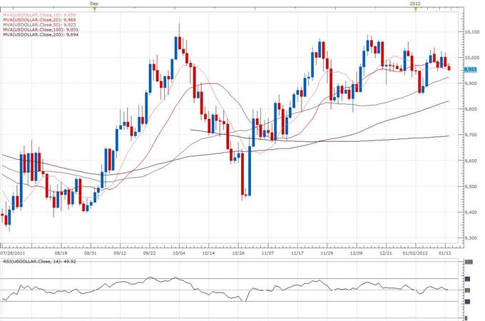 US Dollar Index Classical Technical Report 01.13
