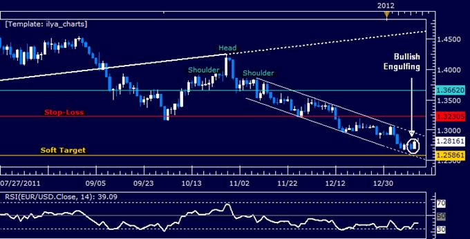 EURUSD: Adding to Short Trade on Upswing