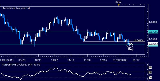 GBPUSD: Rebound Hinted Above 1.53 Mark