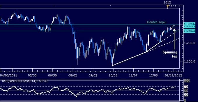 S&P 500 Clears Resistance But Bullish Momentum Looks Suspect