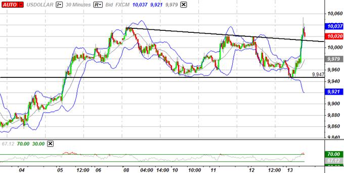USD L'indice prêt à se renforcer, l'euro vise 1.2500