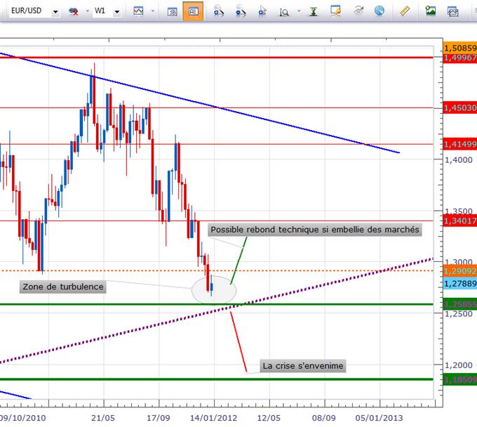Cadrage de l'Euro contre le Dollar