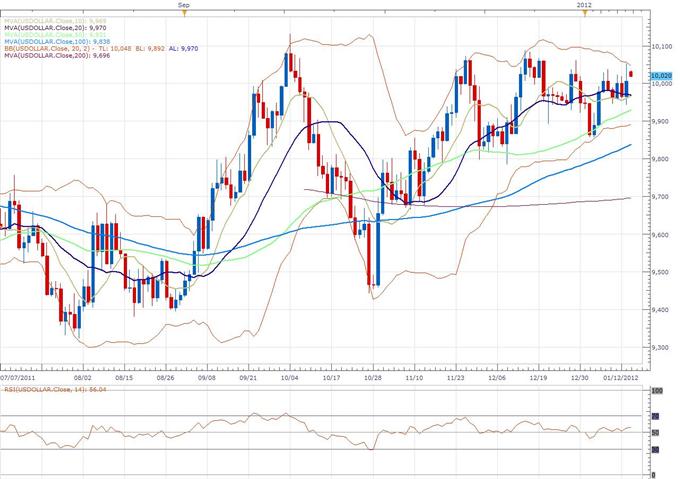US Dollar Index Classical Technical Report 01.16