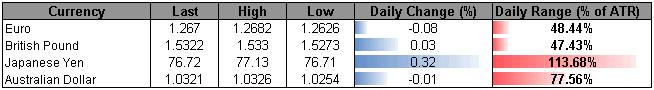 US_Dollar_Drifts_Amid_Thin_Holiday_Trade-_Investors_Shrug_Downgrade_body_Picture_5.png, US Dollar Drifts Amid Thin Holiday Trade- Investors Shrug Downgrade