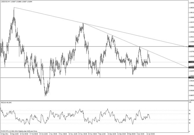 Canadian Dollar Trendline Turns back Bears (USDCAD Bulls)