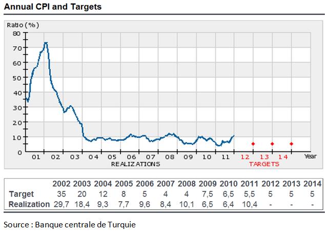 EUR/TRY : Perspectives baissières à moyen terme, la Banque centrale de Turquie prête à renforcer la lire à tout prix