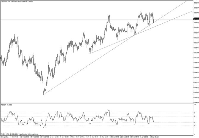 Swiss Franc Trendline in Play
