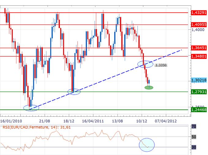 EUR/CAD : Rebond technique dans la zone 1.2800/70 possible, nous attendons les 1.3080 pour acheter