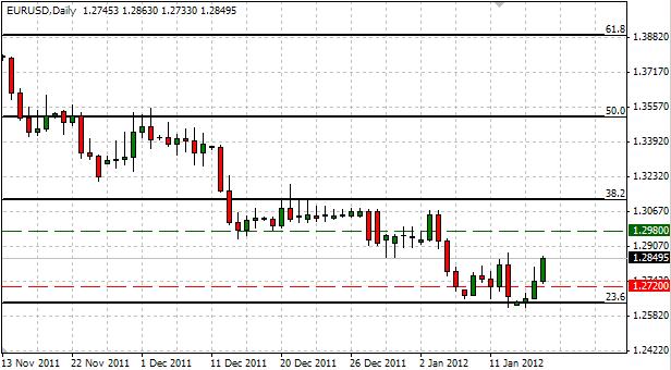 EUR/USD: Trading the U.S. Consumer Price Report