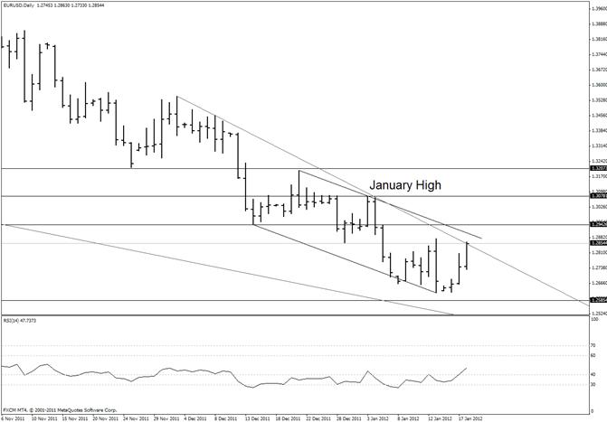Euro Crawls into Resistance Zone