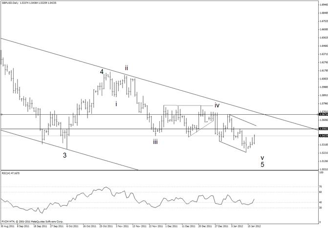 British Pound Short Opportunity above 15500