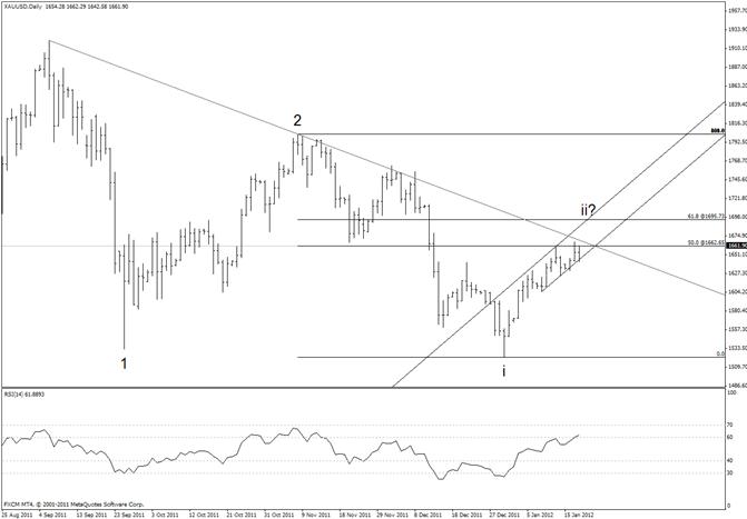 Gold Trendline Resistance Near 1680