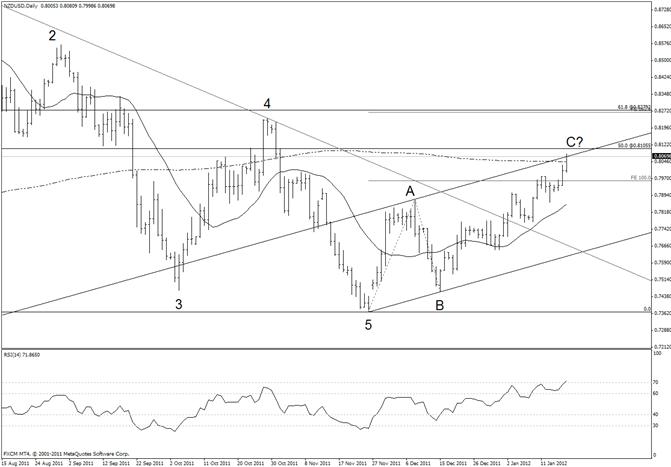 New Zealand Dollar at Channel Resistance – 50% Fibonacci at 8105